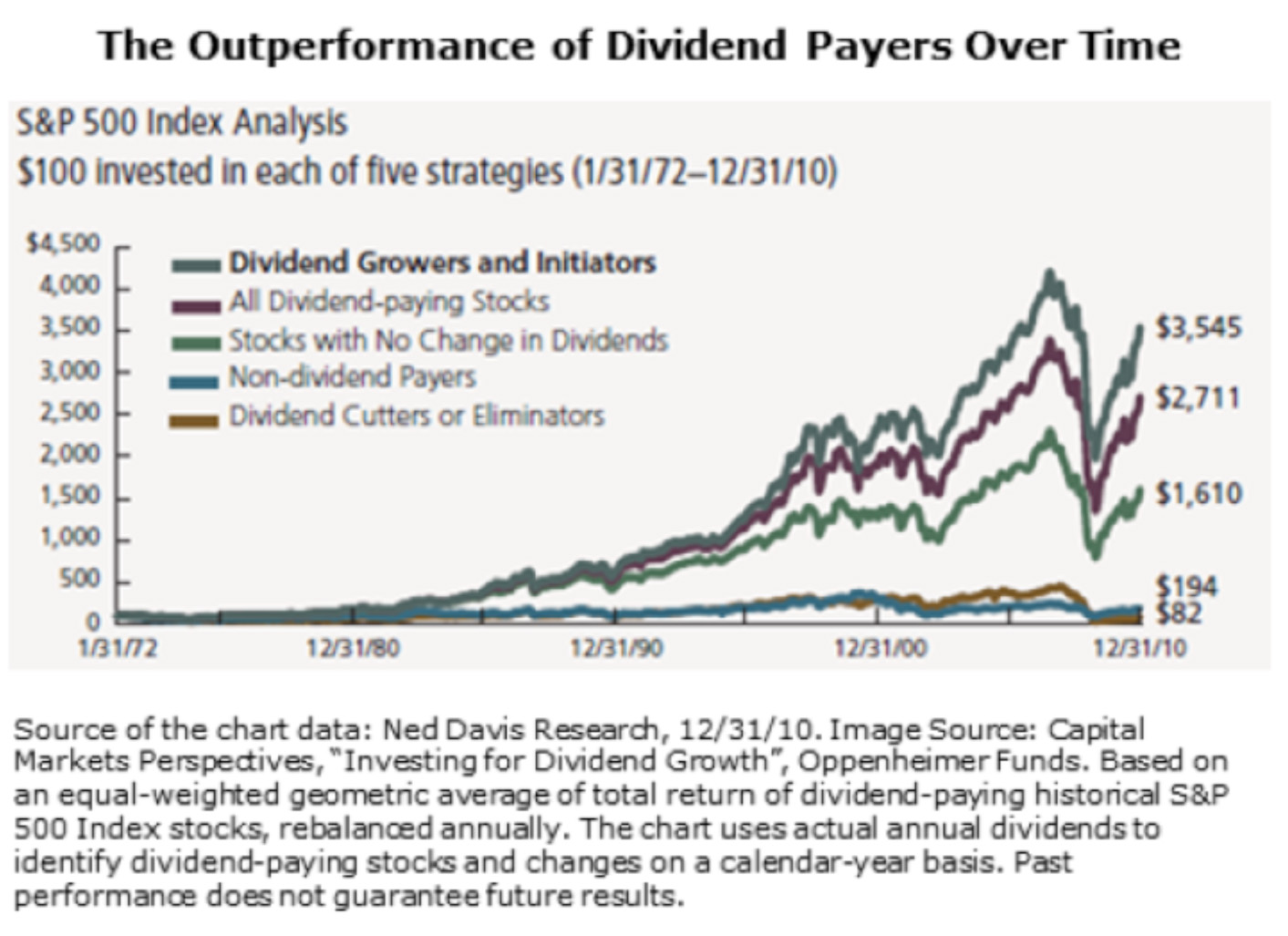 essays on paying dividends