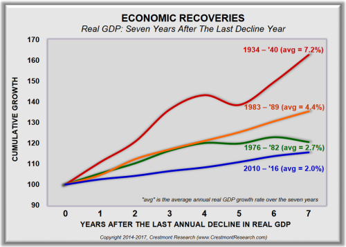 Post Recession GDP Recoveries
