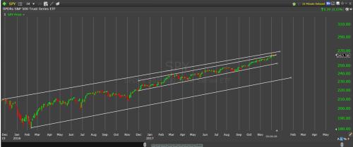 S&P volatility
